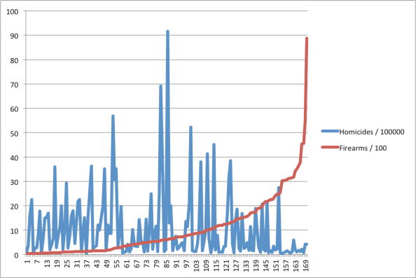 chart1-firearms-homicide