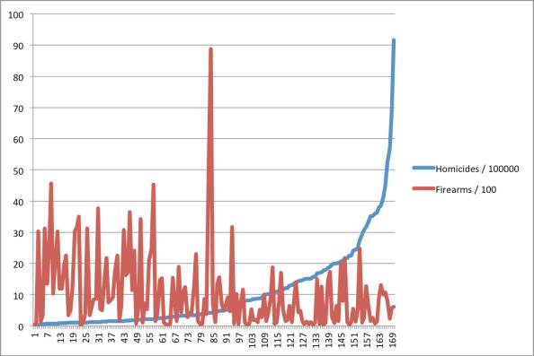 chart2-homicide-firearm