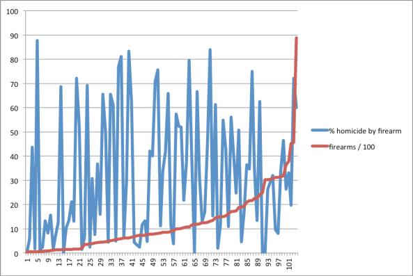 chart3-firearm-homicidepercent