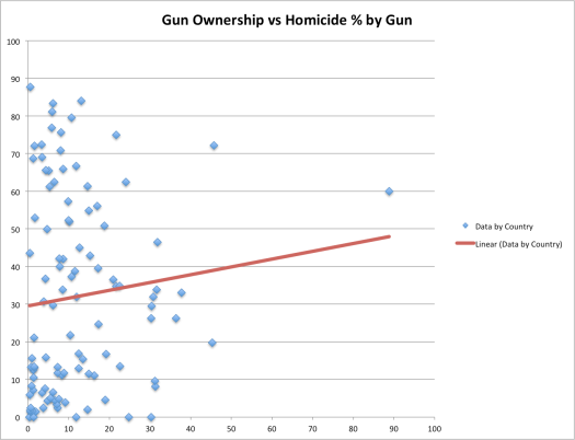 X = gun ownership / 100 people. Y = % of homicides by gun.