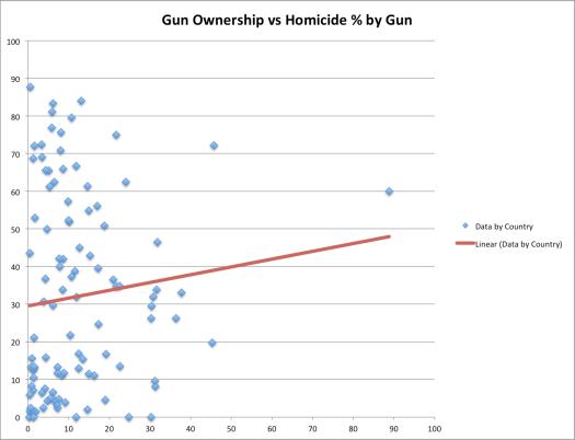 X = gun ownership / 100 people. Y = % of homicides by gun.
