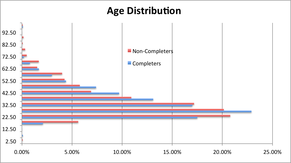 demographic data analysis Welcome to city-data satellite photos, demographic data (race, income, ancestries, education, employment), geographic data, state profiles, crime data.
