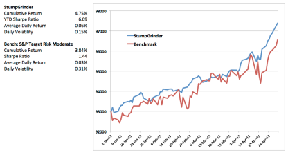 2013 year to date performance for StumpGrinder (blue) versus our benchmark (red).