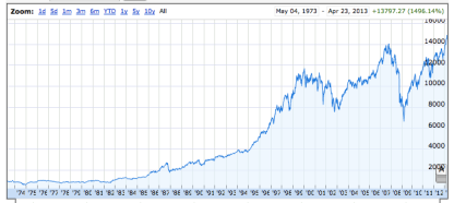 Dow Jones Industrial Average since 1973.