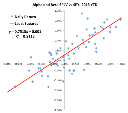 A scatterplot illustrating daily returns of SPLV versus the benchmark returns of SPY (the S&P 500). The red line is a list squares linear fit to the data.
