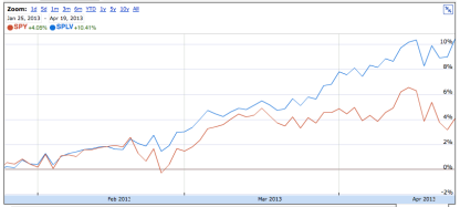 SPLV (blue) versus the S&P 500 (red) 2013 year to date (as of 19, April 2013).