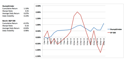 StumpGrinder (blue) versus S&P 500 (red) in performance month to date, April, 2013.