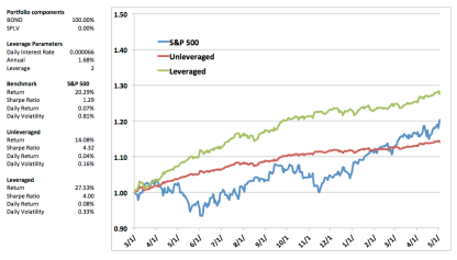 S&P 500 (blue) versus BOND (red) versus BOND at 2x leverage (green).