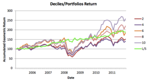 Figure 1: Performance of equity portfolios constructed according to the model proposed by Revere Data (courtesy Revere Data).