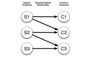 Figure 2: An example of supplier/customer relationship links available from Revere Data.