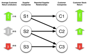 Figure 3: Example computation of indicator values (left) based on customer returns (right).