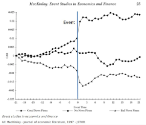 Figure 2: Example event study based on news relating to stocks. Positive news has a positive affect on future prices.