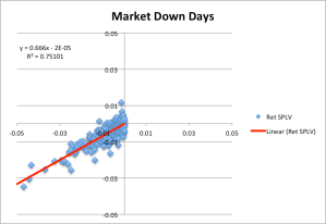 We fit a line to the data for market down days only. Beta for SPLV on down days is 0.66