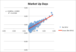 Calculation of Beta for SPLV on market up days.