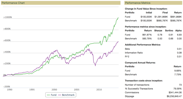Using the macro model in a simple strategy (green), compared to the market overall (purple).