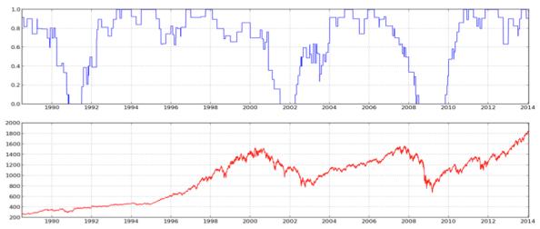 Lucena's macro economic model for market strength.