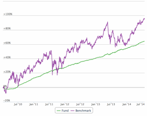 Performance of TIAA-CREF Real Estate Accout (green) compared to iShares Realty ETF ICF (purple). Jan 2005 to July 2014.