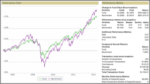 60/40 portfolio (green) versus the S&P 500 Total Return benchmark (purple).