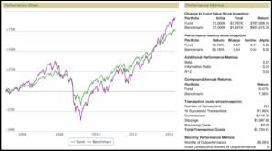 60/40 portfolio (green) versus the S&P 500 Total Return benchmark (purple).