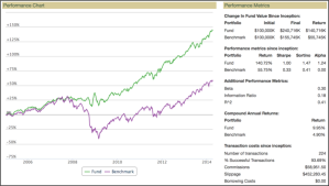 BlackDog performance (green) in backtesting versus the S&P 500 benchmark (purple).
