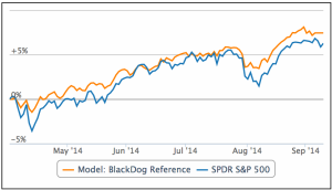Performance of BlackDog (orange) in forward testing from April 2, 2014 to September 11, 2014.  The benchmark (purple) is the ETF SPY.