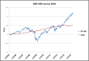 Historical performance of the S&P 500 (blue) and AGG (red, aggregate bond index fund).