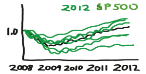 The green lines show historical performance of stocks that were members of the S&P 500 in 2012.  Note that all of these stocks came out of the 2008/2009 downturn very nicely.