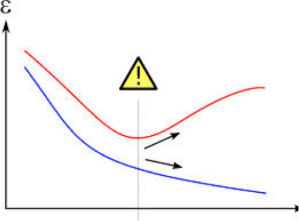 Degrees of freedom (X), versus error (Y).  Overfitting is occurring in the region to the right of the yellow symbol as out of sample error increases.