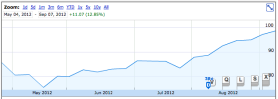 The price of AAPL between May 4 and September 12, 2012.  The stock accumulated 12.85% in value over that time.