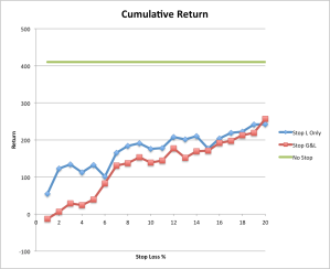Cumulative return varies as we change stop-loss from 1% to 20% (blue), stop-loss with stop-gain (red), and no stop-loss (green).