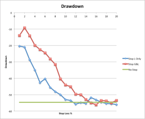 How max drawdown is affected by various stop-loss levels (blue), and additionally with stop-gain (red). Drawdown with no stop orders is shown in green.