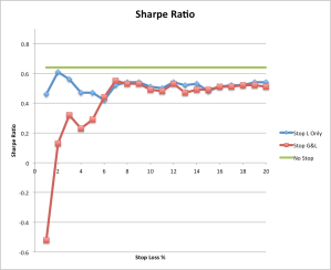 How Sharpe Ratio varies as we increase stop-loss size.